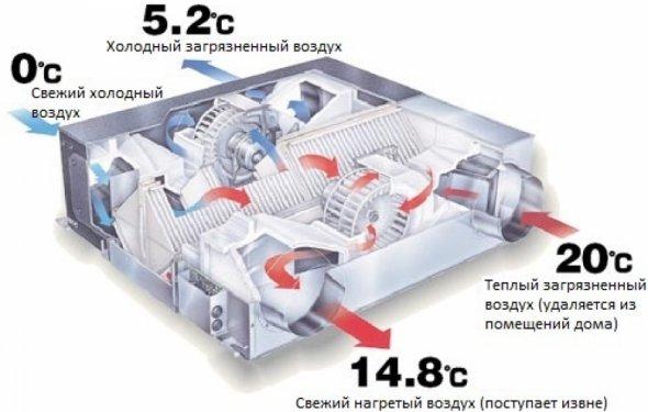 Приточно-вытяжная вентиляция с